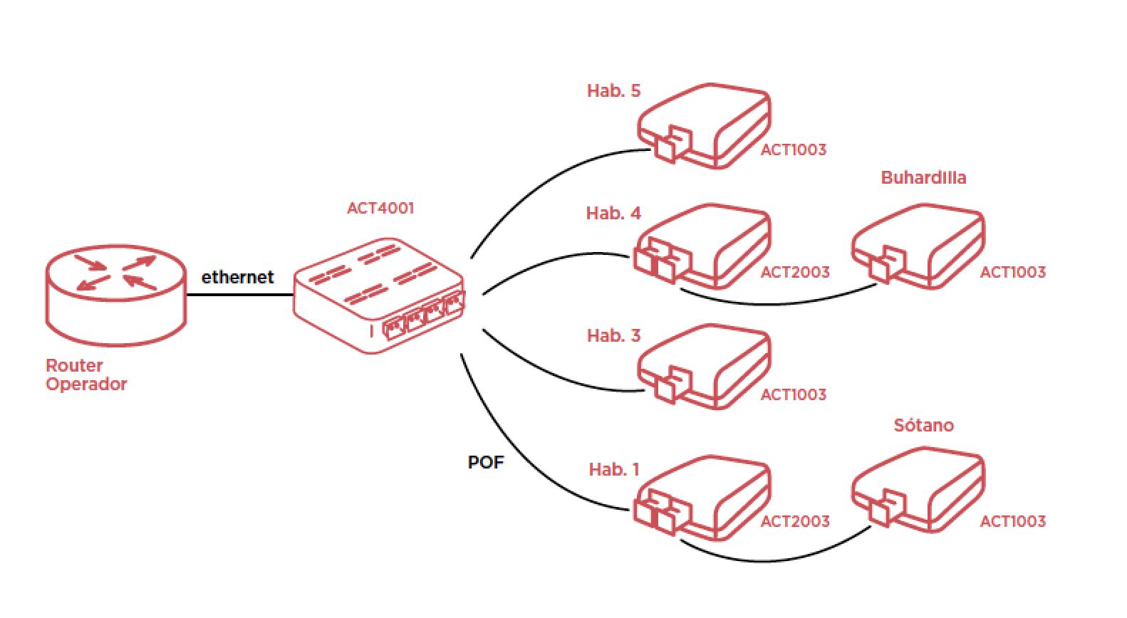 el switch de fibra optica plastica distribuye la señal