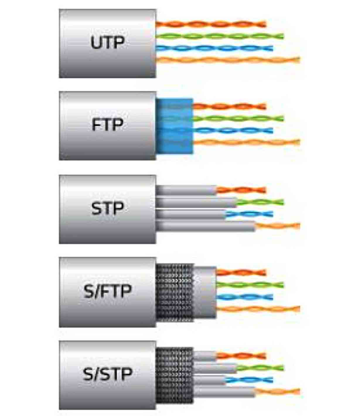 Tipos de cables de ethernet